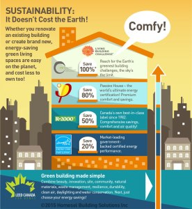 Sustainability infographic homesol building solutions for Cost effective ways to build a house